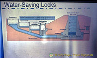 Graphic of how water-saving locks work