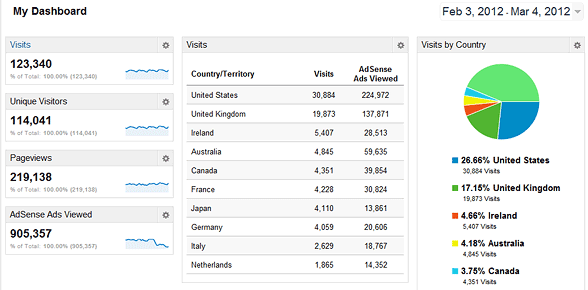 Travelsignposts Feb-Mar 2012 Analytics stats